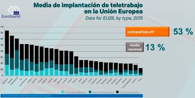 Media de implantación de teletrabajo en la UE